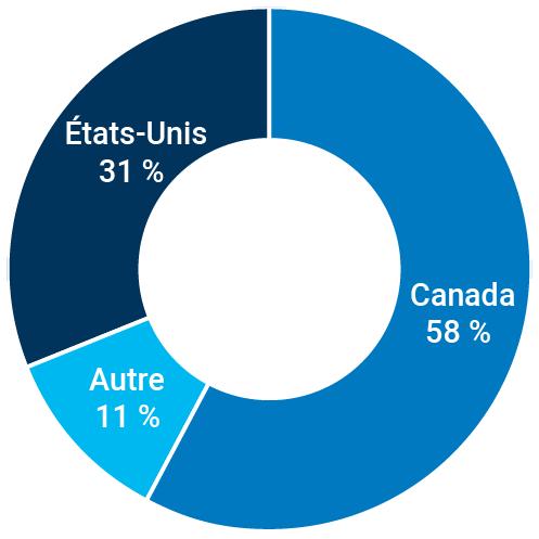 Canada : 58 %; Autre : 11 %; États-Unis : 31 %.