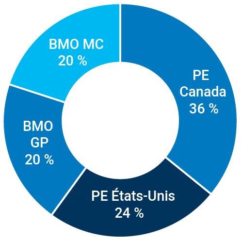 PE Canada : 36 %; PE États-Unis : 24 %; BMO GP : 20 %; BMO MC : 20 %.