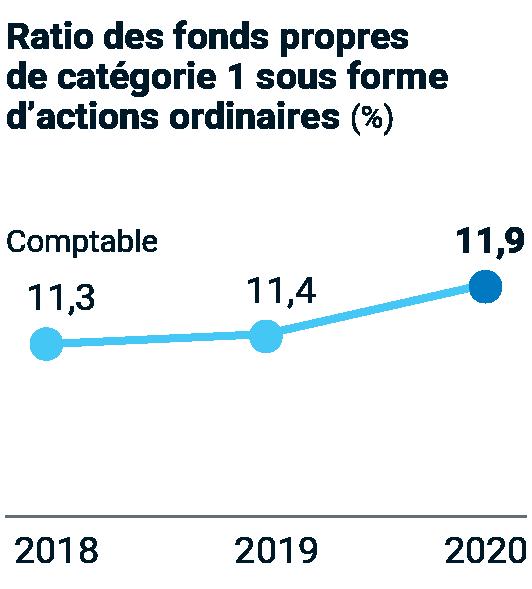 Ratio des fonds propres de catégorie 1 sous forme d'actions ordinaires (%) – 2018 : 11,3 %; 2019 : 11,4 %; 2020 : 11,9 %.