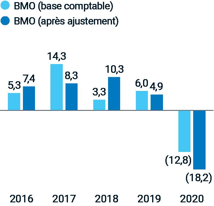 2016 base comptable : 5,3 %; 2016 après ajustement : 7,4 %; 2017 base comptable : 14,3 %; 2017 après ajustement : 8,3 %; 2018 base comptable : 3,3 %; 2018 après ajustement : 10,3 %; 2019 base comptable : 6,0 %; 2019 après ajustement : 4,9 % 2020 base comptable : -12,8 %; 2020 après ajustement : -18,2 %.