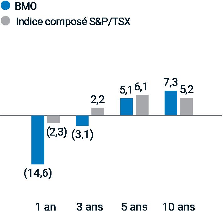 BMO 1 an : -14,6 %; Indice composé S&P/TSX 1 an : -2,3 %; BMO 3 ans : -3,1 %; Indice composé S&P/TSX 3 ans : 2,2 %; BMO 5 ans : 5,1 %; Indice composé S&P/TSX 5 ans : 6,1 % BMO 10 ans : 7,3 %; Indice composé S&P/TSX 10 ans : 5,2 %.
