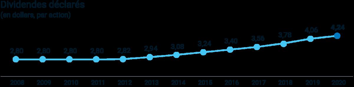 Dividends Déclarés (en dollars, par action)  2008 : 2,80; 2009 : 2,80; 2010 : 2,80; 2011 : 2,80; 2012 : 2,82; 2013 : 2,94; 2014 : 3,08; 2015 : 3,24; 2016 : 3,.40; 2017 : 3,56; 2018 : 3,78; 2019 : 4,06; 2020 : 4,24