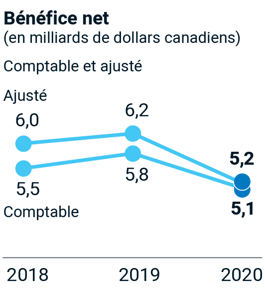Bénéfice net (en milliards de dollars canadiens) – 2018 comptables : 5,5; 2018 ajustés : 6,0; 2019 comptables : 5,8; 2019 ajustés : 6,2; 2020 comptables : 5,1; 2020 ajustés : 5,2.