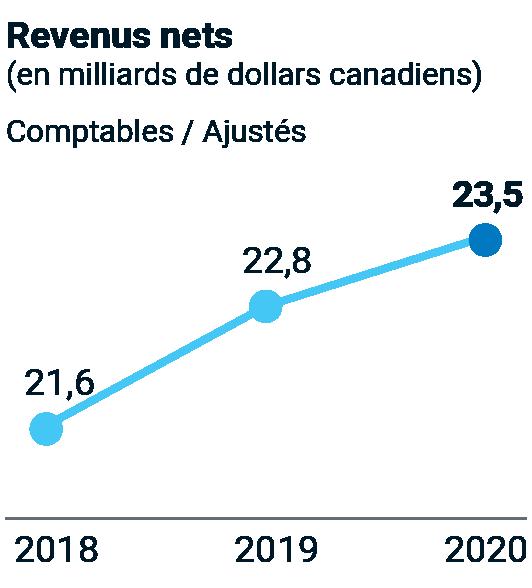 Revenues nets (en milliards de dollars canadiens), Comptables / Ajustés – 2018 : 21,6; 2019 : 22,8; 2020 : 23,5.